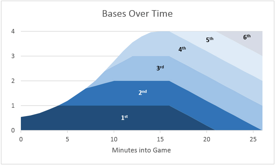 bases-over-time