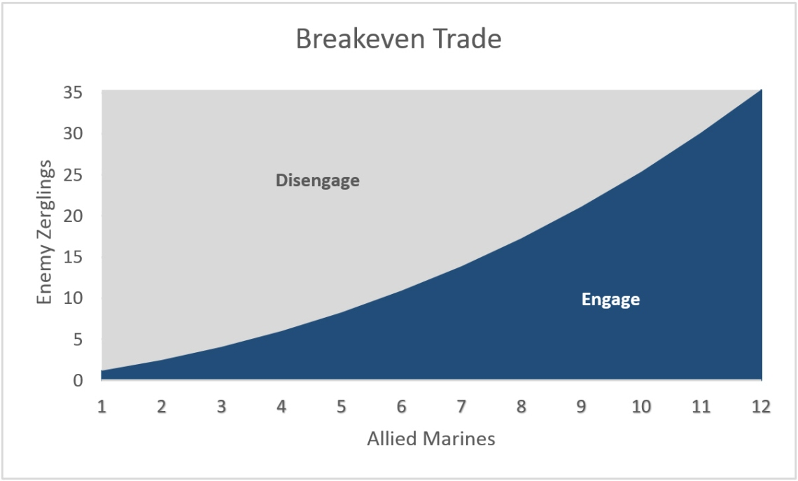 breakeven-trade