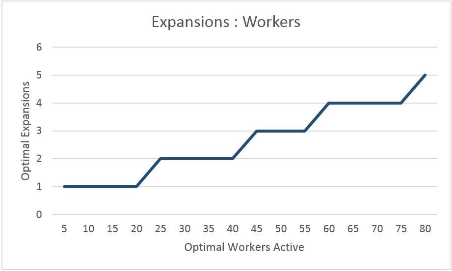 expansions-to-workers